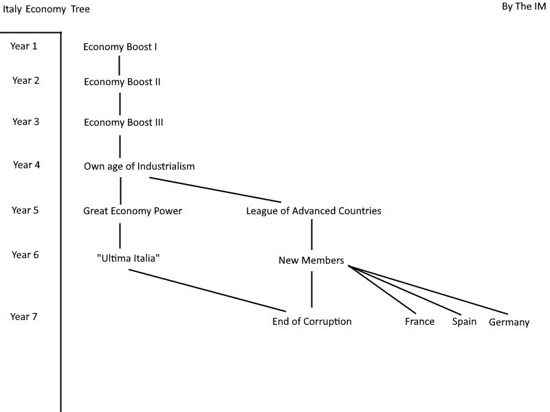 Italy Economy Tree.png